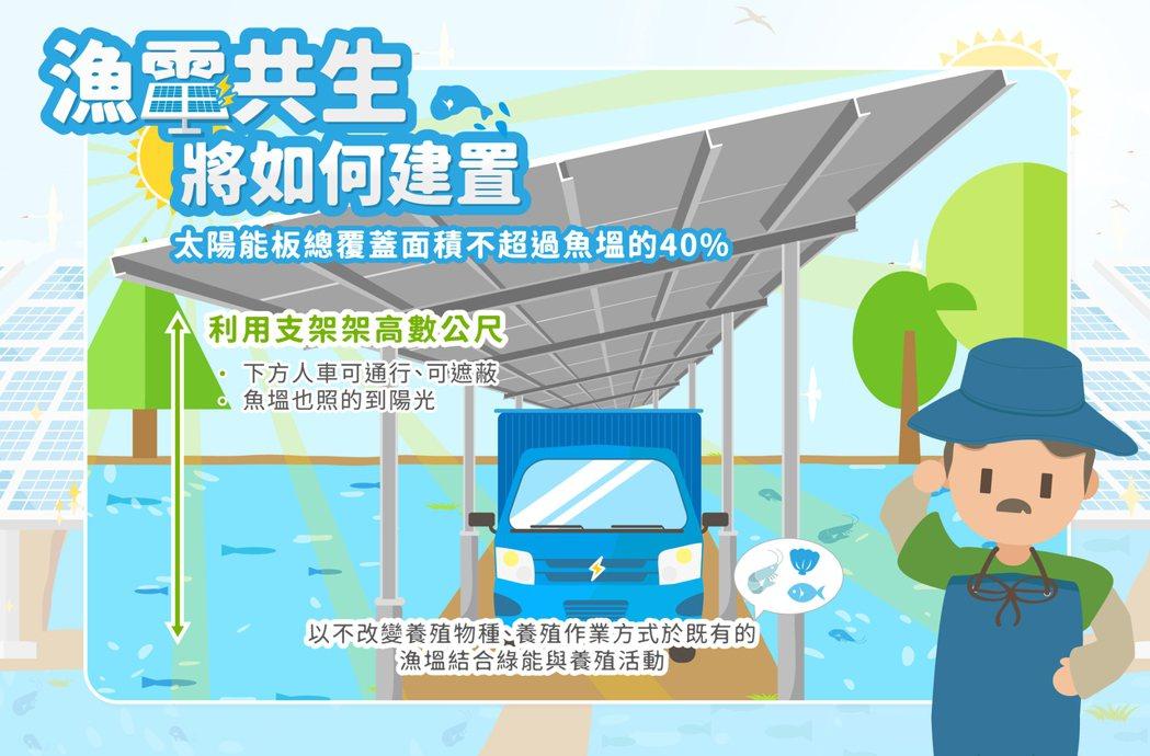 漁電共生建置太陽能板覆蓋面積不超過40%,創造產業、經濟與政策多贏。 圖/台鹽綠...