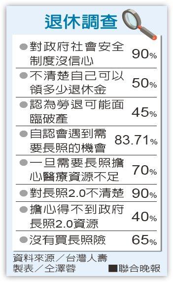 退休調查資料來源/台灣人壽 製表/仝澤蓉