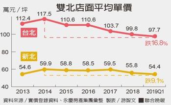 雙北店面平均單價資料來源/實價登錄資料、永慶房產集團彙整 製表/游智文