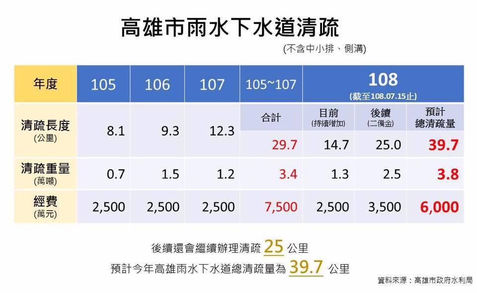 韓國瑜貼出的圖表可看出,今年截至7月15日為止,清淤成效遠大於前兩年。 圖/翻攝...