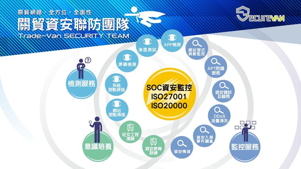 關貿網路打造全方位的SecureVan資安服務平台,多面向的防禦監控及處理機制,...