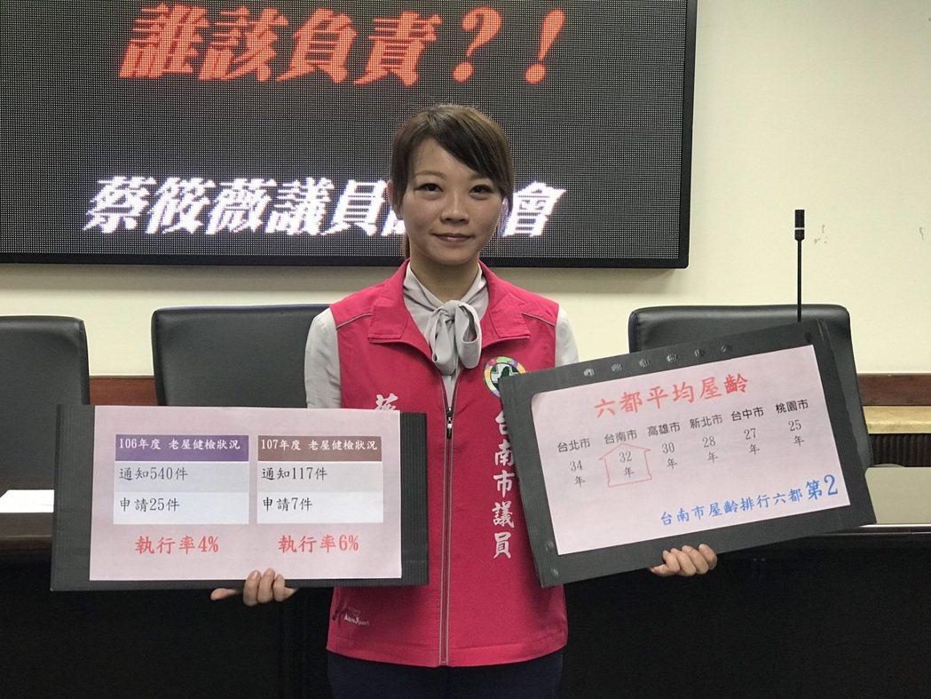 民進黨台南市議員蔡筱薇指出,台南屋齡老化為六都第二,老屋健檢執行率卻僅有6%。記...