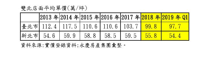 資料來源/永慶房產