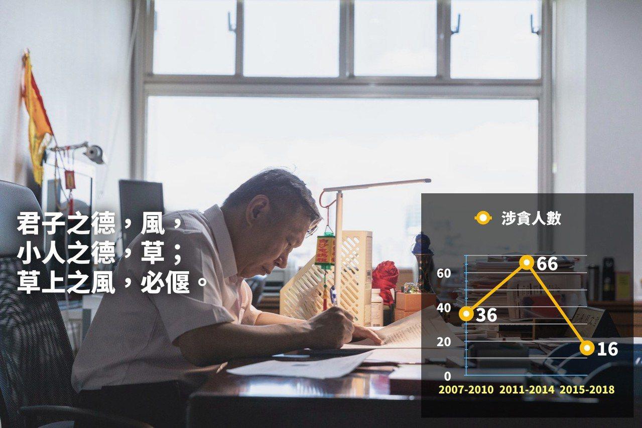 台北市長柯文哲今在臉書指出,過去四年台北市政府因為貪污被起訴的人數,不到前朝的一...