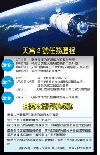 602/天宮二號安全墜毀 中國:太空站實驗圓滿完成 資料/文匯、大公報 美編/邱...