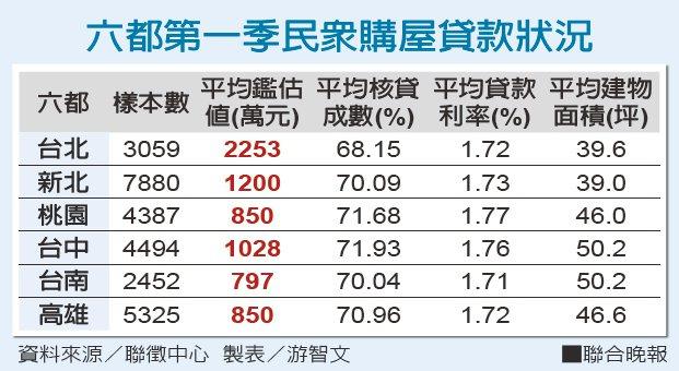 六都第一季民眾購屋貸款狀況 資料來源/聯徵中心 製表/游智文