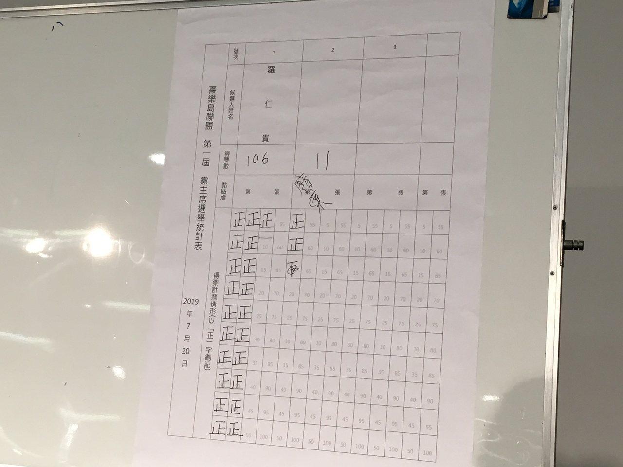 羅仁貴同額競選,以106票當選黨主席。記者蔡晉宇/攝影