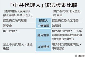 「中共代理人」修法版本比較 製表/蔡晉宇