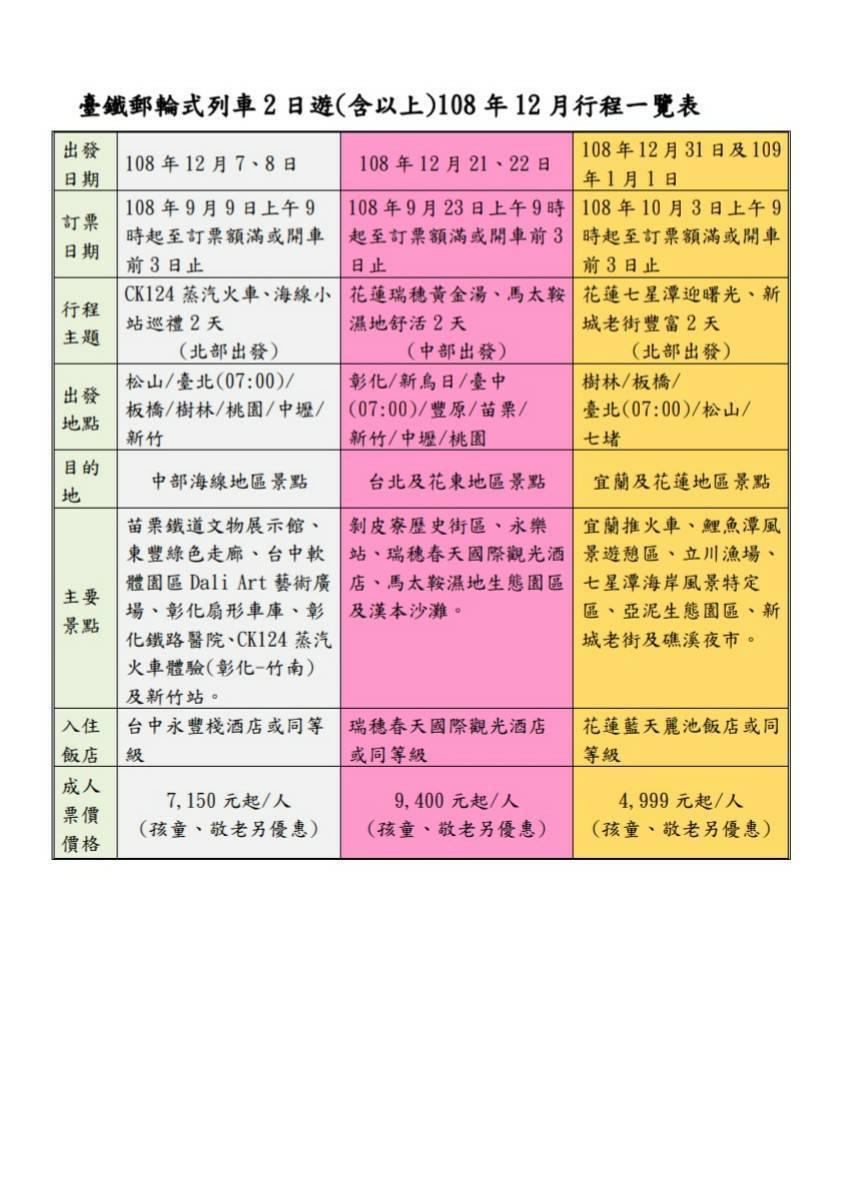 台鐵局郵輪式列車兩日遊(含以上)12月行程一覽表。圖/台鐵局提供