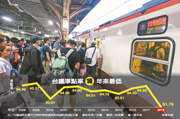 台鐵準點率10年來最低 資料來源/台鐵 製表/吳姿賢 圖/黃仲裕