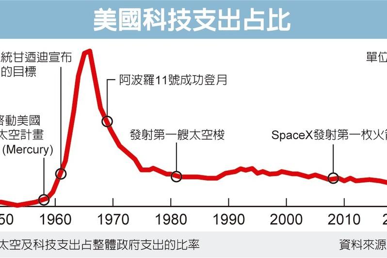 登月50年 新太空競賽開打