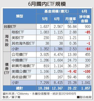 6月國內ETF規模
