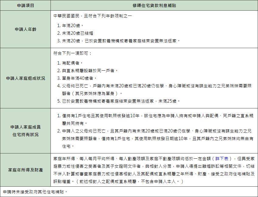 修繕住宅貸款利息補貼申請資格限制。圖擷自內政部不動產資訊平台