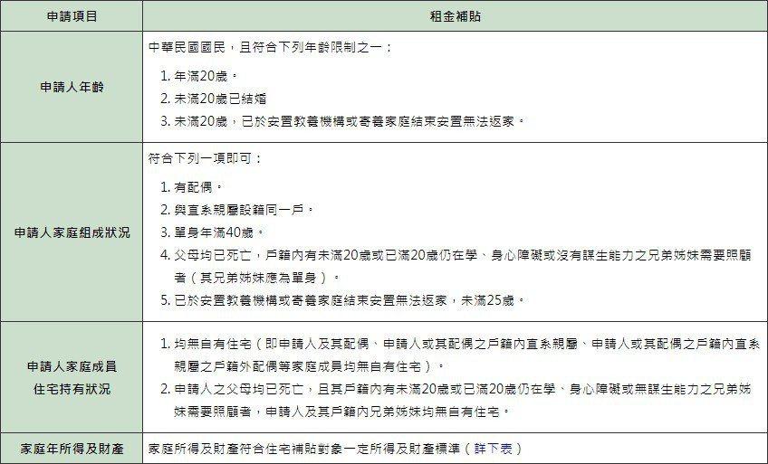租金補貼申請資格限制。圖擷自內政部不動產資訊平台