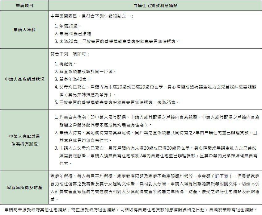 自購住宅貸款利息補貼申請資格限制。圖擷自內政部不動產資訊平台