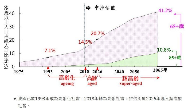 高齡化時程 翻攝自國家發展委員會網站