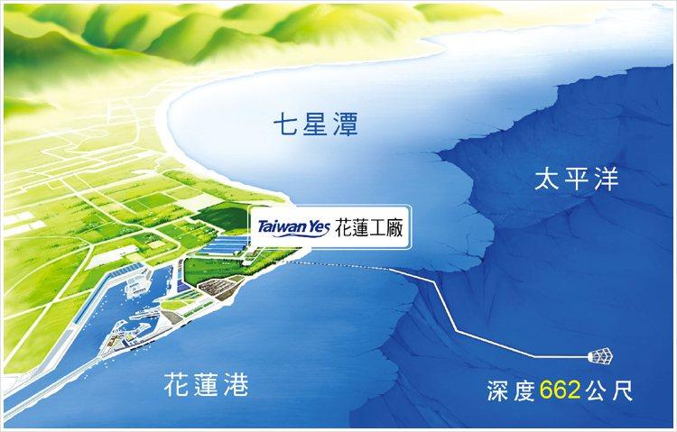 台海公司位於台灣花蓮市美崙「台肥海洋深層水園區」內,取水管線佈於花蓮七星潭海灣風...