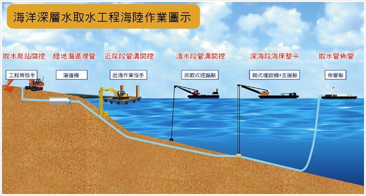 台海在花蓮外海、太平洋上所布建的「亞洲最大取水工程」,圖為工程布建示意圖。記者黃...