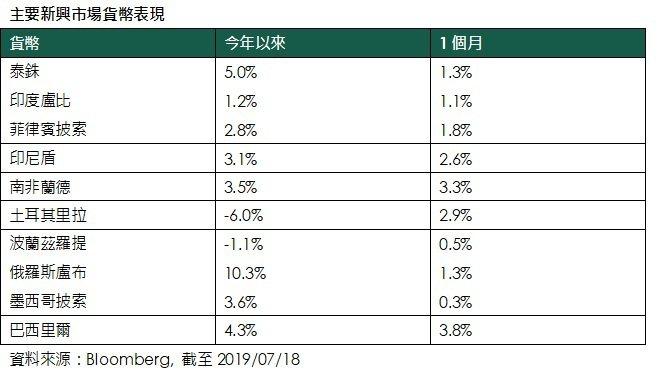 主要新興市場貨幣表現。資料來源:彭博