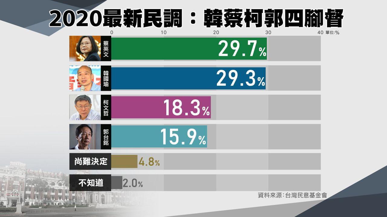 國民黨如果分裂,在「四腳督」的情況下,各陣營支持度分別為蔡英文29.7%,韓國瑜...