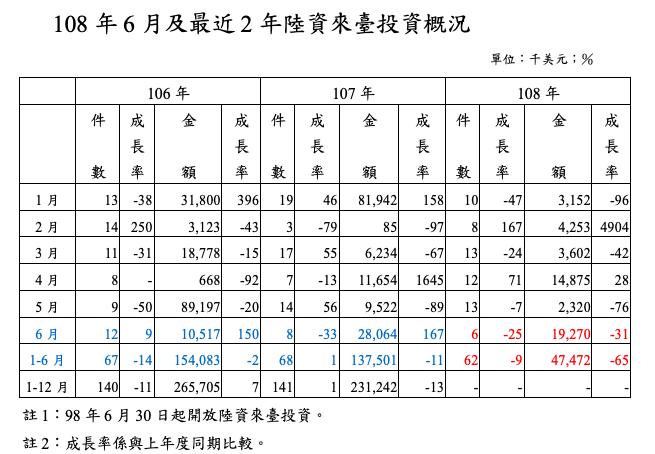 上半年陸資來台投資額4,747萬2,000美元,比去年同期下滑65.4%。照片/...