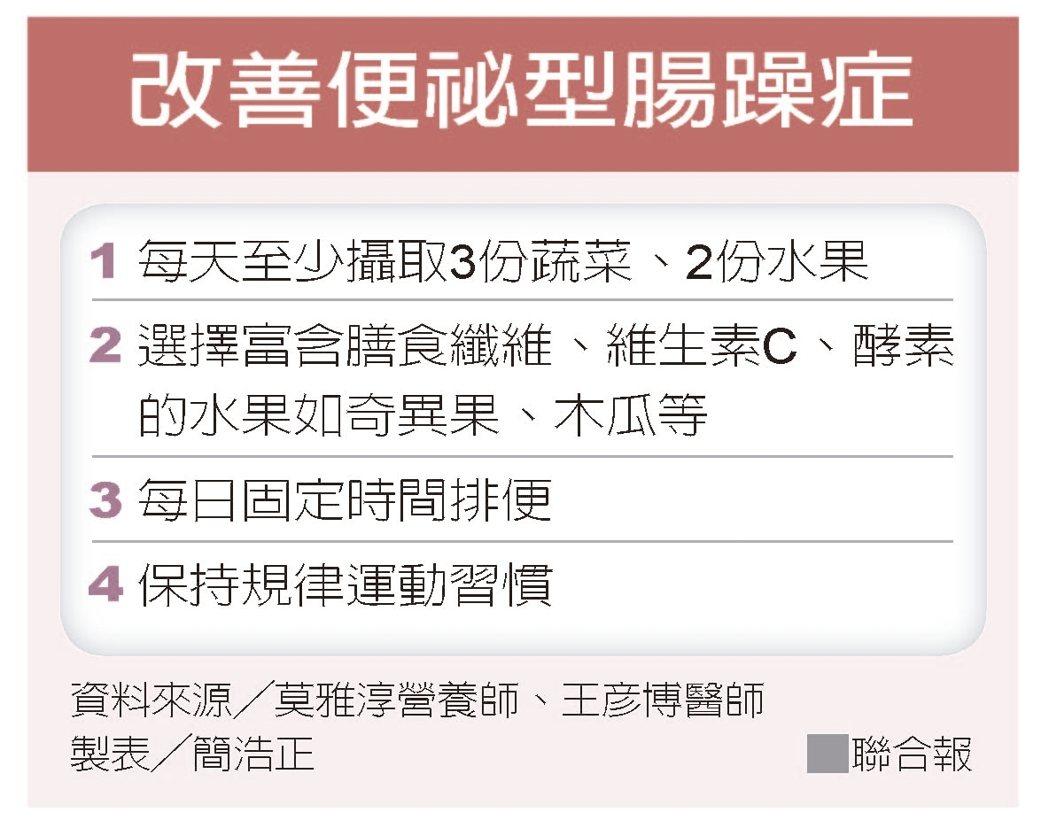 改善便祕型腸躁症 資料來源/莫雅淳營養師、王彥博醫師 製表/簡浩正