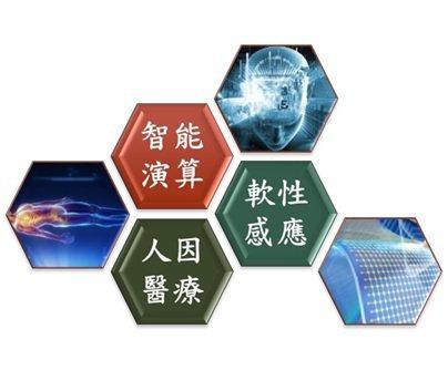 智能化人因整合「人因醫療」、「智能演算」與「軟性感應」三大技術模塊。 醫博科...