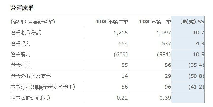 智原科技108年第一季與第二季營運成果比較表。 智原科技/提供