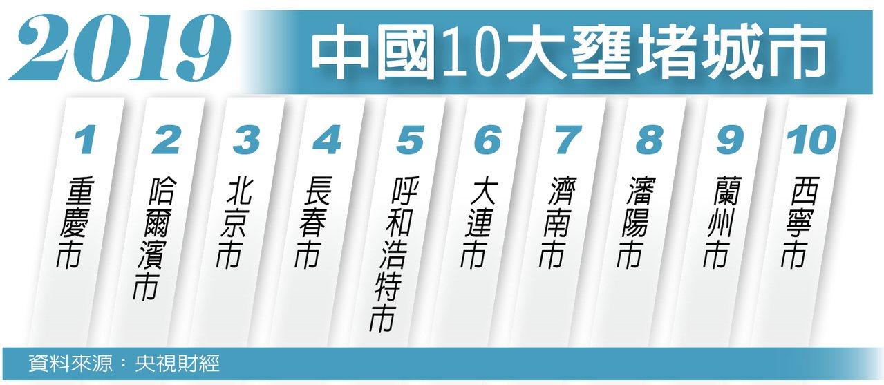 中國主要城市交通分析報告日前出爐,重慶市、哈爾濱市、北京市位列中國前三「堵城」,...