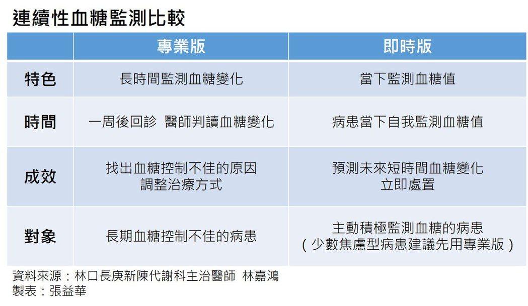 資料來源:林口長庚新陳代謝科主治醫師林嘉鴻製表:張益華