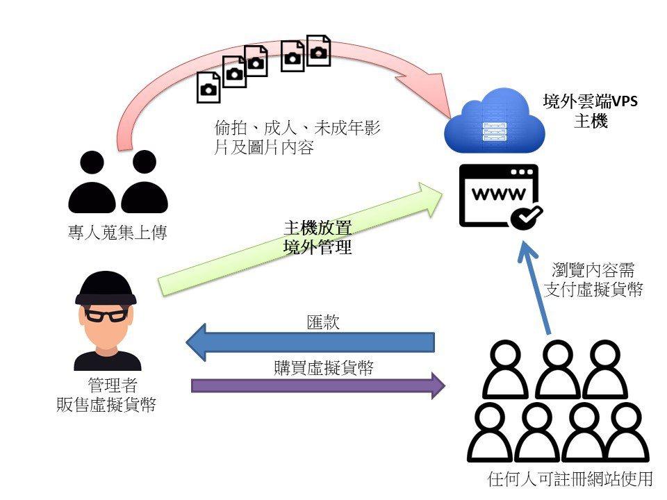 警方提供色情網站經營流程示意圖。圖/刑事局提供