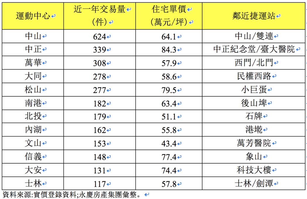 台北市運動宅交易量與周邊房價表。圖/永慶房屋提供