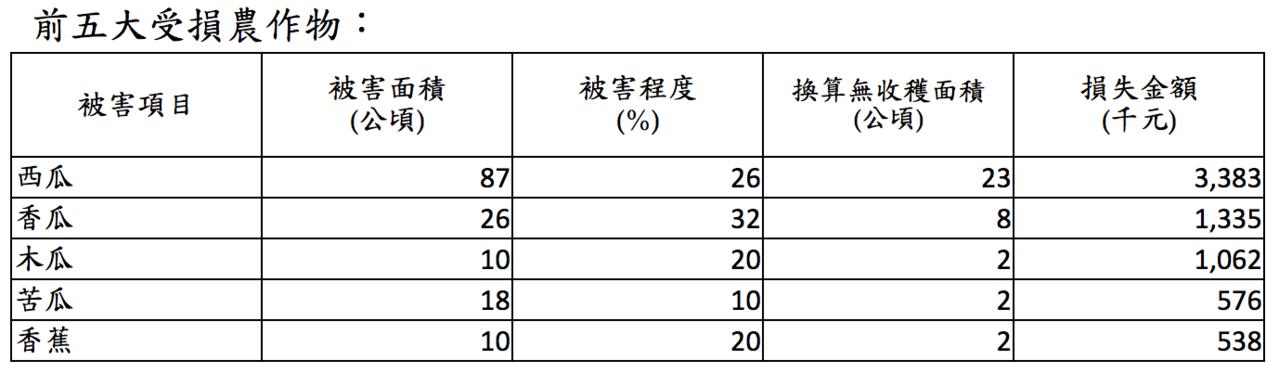 丹娜絲颱風前五大受損農作物。圖/農委會提供