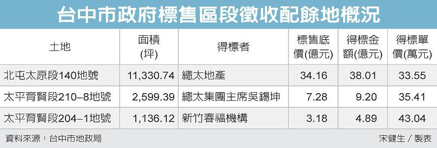 台中市政府標售區段徵收配餘地概況 圖/經濟日報提供