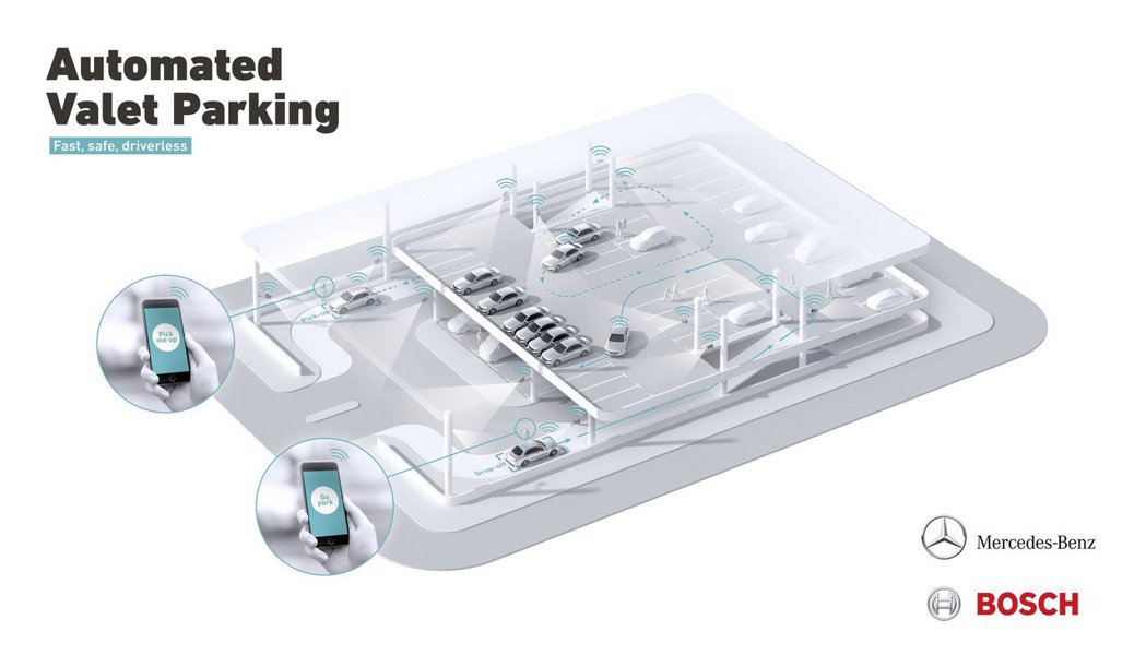 Mercedes與 Bosch共同開發的Automated Valet Park...