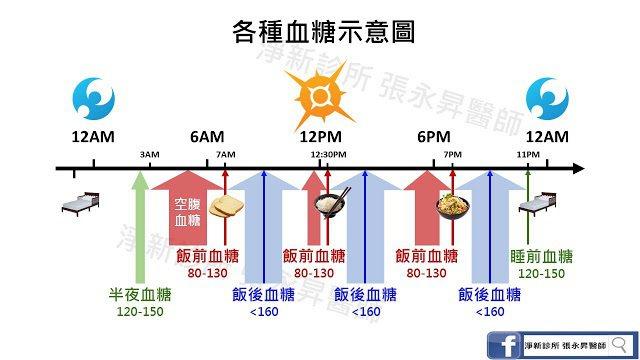 各種血糖示意圖。實線為標準測量時間,寬線為定義測量時間範圍。圖例以早上7點、...