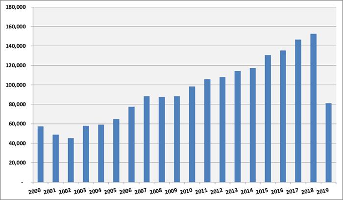 圖1:2000年至今歐盟商標(EUTM)每年申請量 (資料來源:EUIPO)