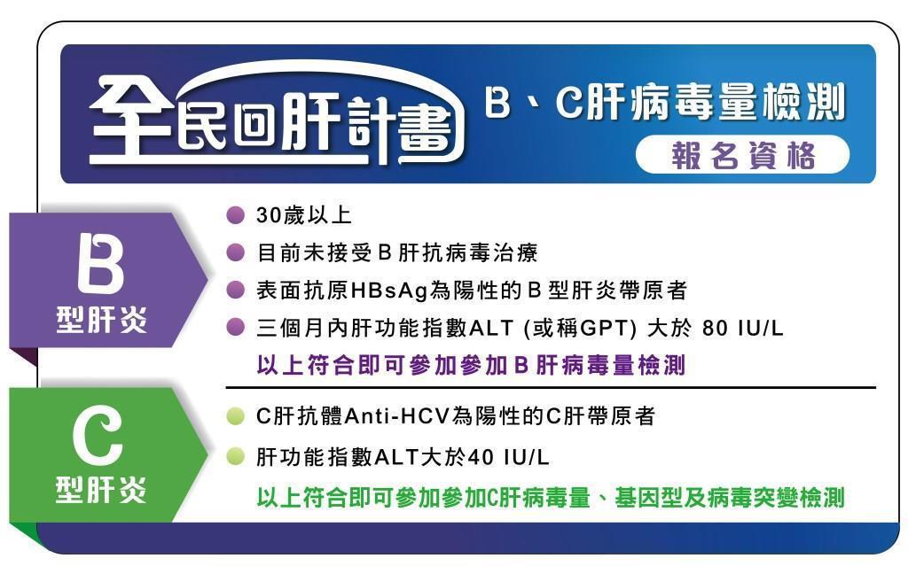 台灣肝病醫療策進會持續推動「全民回肝篩檢計畫」,符合資格者皆可報名。圖/肝策會提...