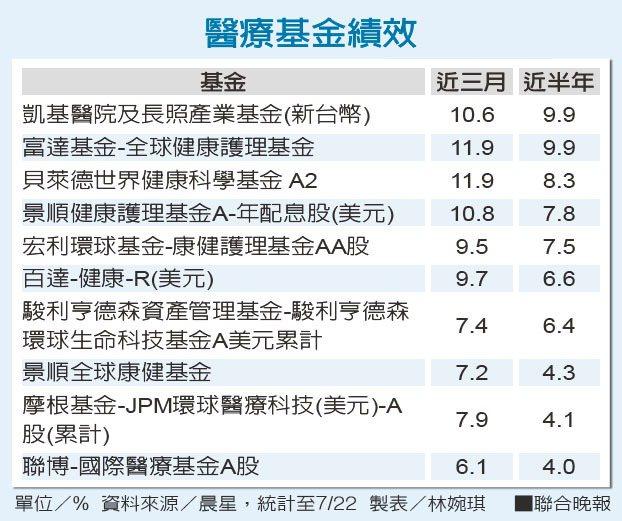 醫療基金績效單位/% 資料來源/晨星 製表/林婉琪