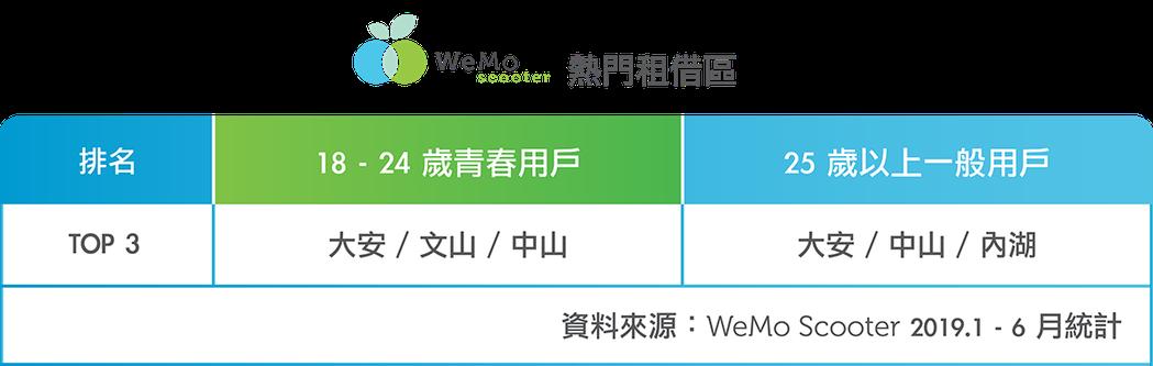 WeMo Scooter公布熱門租借區。 WeMo Scooter /提供