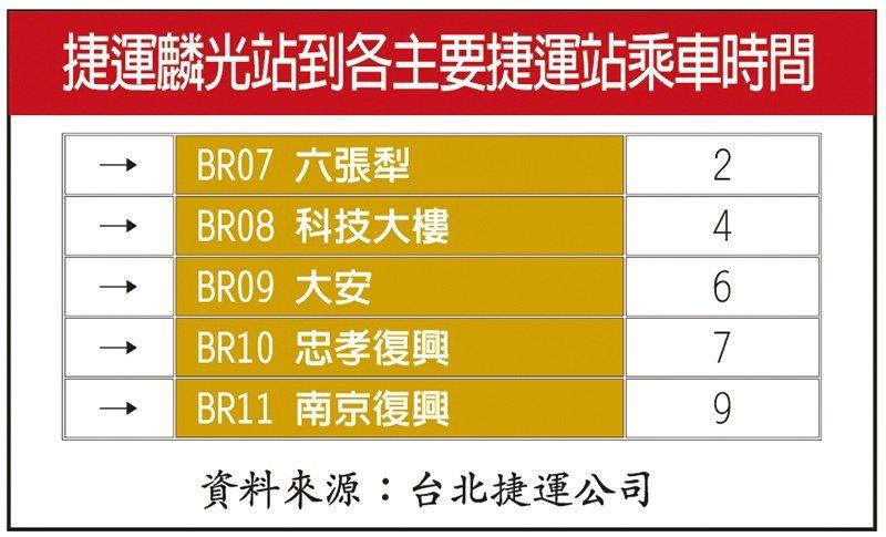 捷運麟光站到各主要捷運站乘車時間。 圖/達永秋鄉 提供