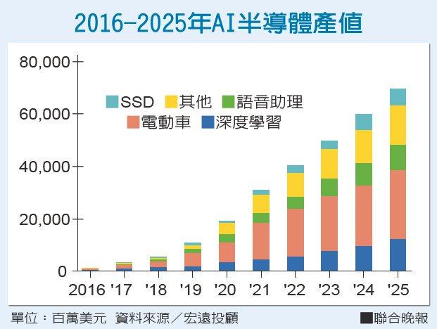 2016-2025年AI半導體產值資料來源/宏遠投顧