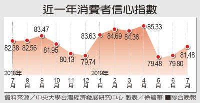 近一年消費者信心指數資料來源/中央大學台灣經濟發展研究中心 製表/徐碧華