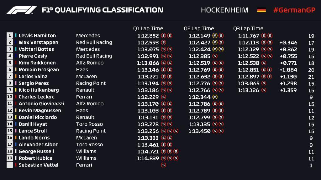 德國站排位賽成績。 摘自F1
