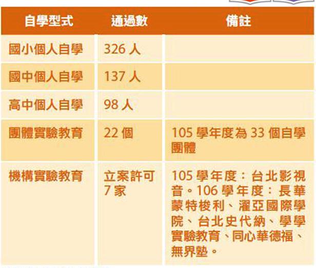 圖說:台北市非學校型態實驗教育現況。資料來源:台北市教育局,