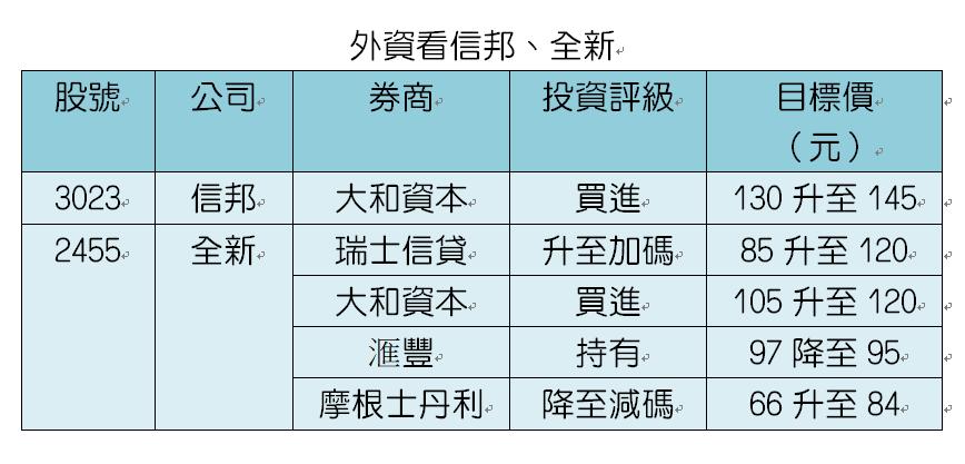 資料來源:各外資券商;記者趙于萱/製表