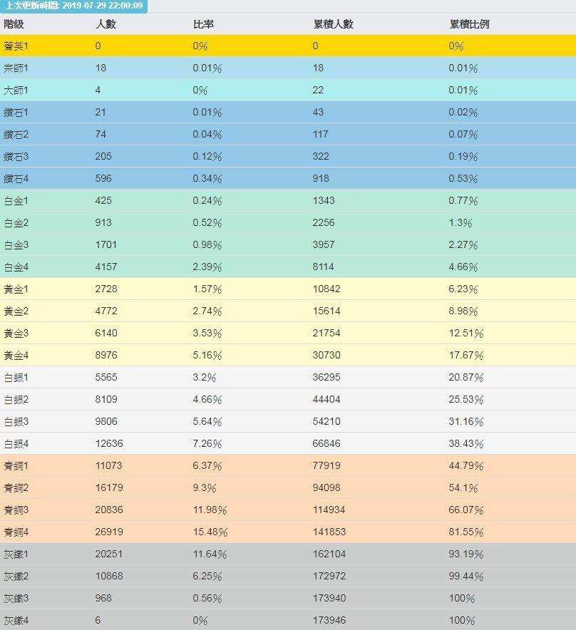 目前台服金牌以下的積分玩家大約佔了所有玩家的80%。(圖/lol.moa.tw)