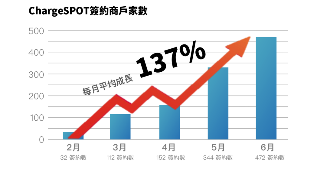 ▲ChargeSPOT進入台灣市場以來成長迅速,自今年2月開始,上半年度每月平均...
