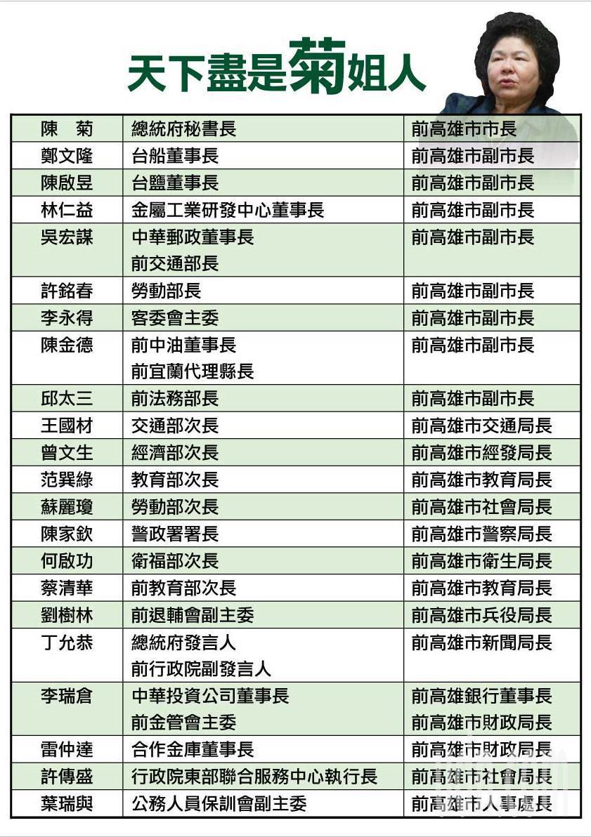 國民黨團公布陳菊的人馬遍布各地,足以「全天下」來形容。圖/國民黨提供