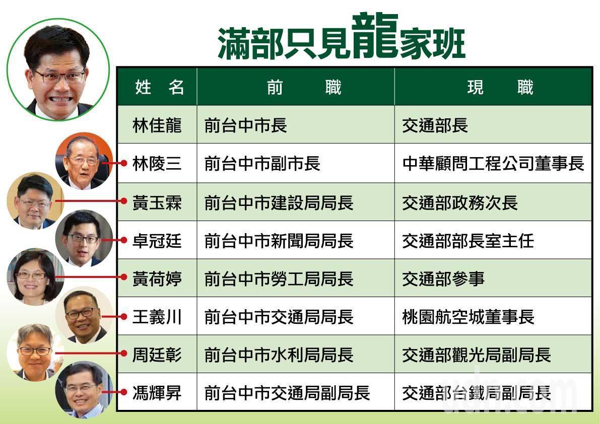 國民黨團公布與交通部長林佳龍有關的人事安排。圖/國民黨提供